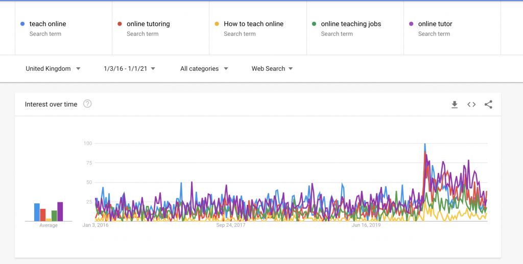 Google trends for teaching online